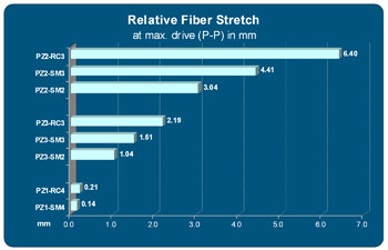 Optiphase fiber stretchers